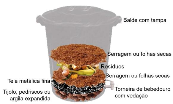compostagem_sem_minhocas